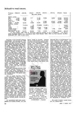 İKTİSADİ VE MALİ SAHADA Yardımın 1948/49, 1949/50, Nev'i Direkt yardım H be 1.216 16.160 kraz 38.000 84.840 Şartlı Y. 9.784